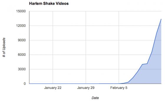 harlem_shake_graph